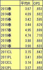 2013-21センバツ平均得点