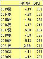 2013-21夏甲子園平均得点