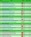 [2009-2010][オリンピック]ペアFS滑走順