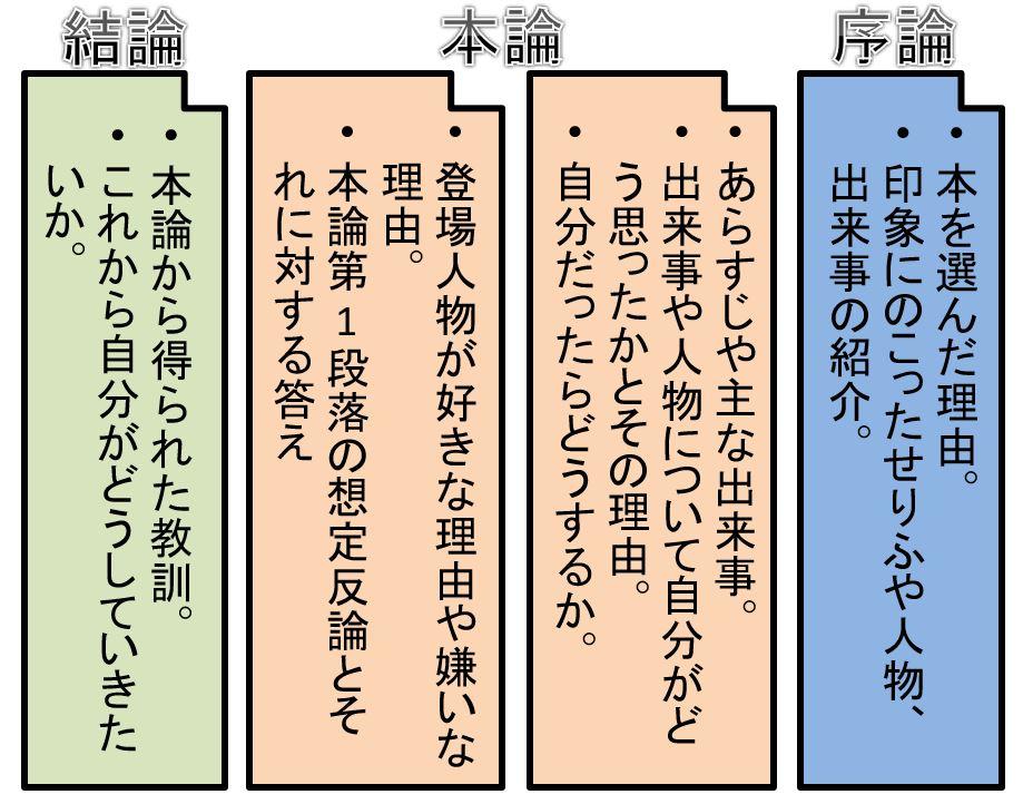 感想 中学生 コピペ 文 読書