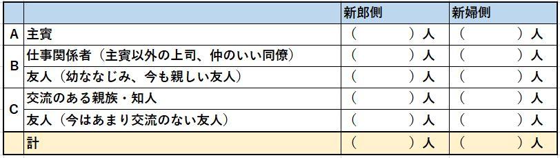 招待状発送用のゲストの人数表