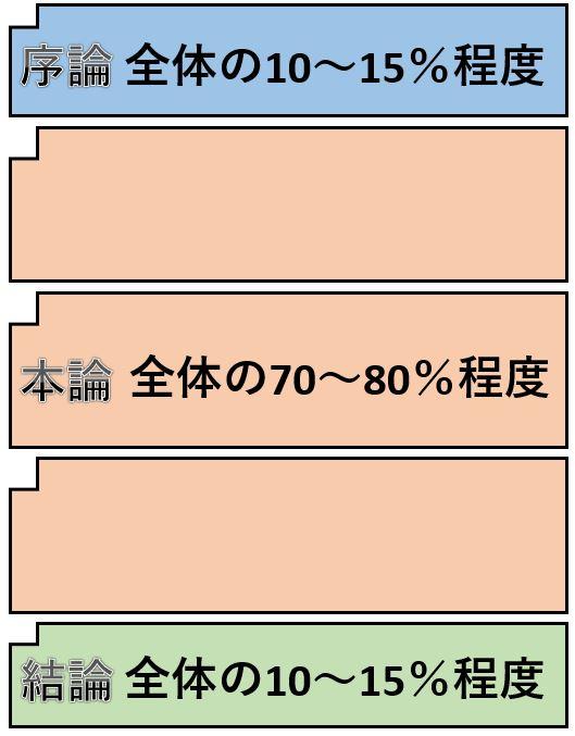 レポートの構成と各構成の文字数の目安