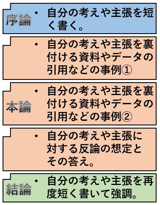 レポートの構成と各構成に書く内容