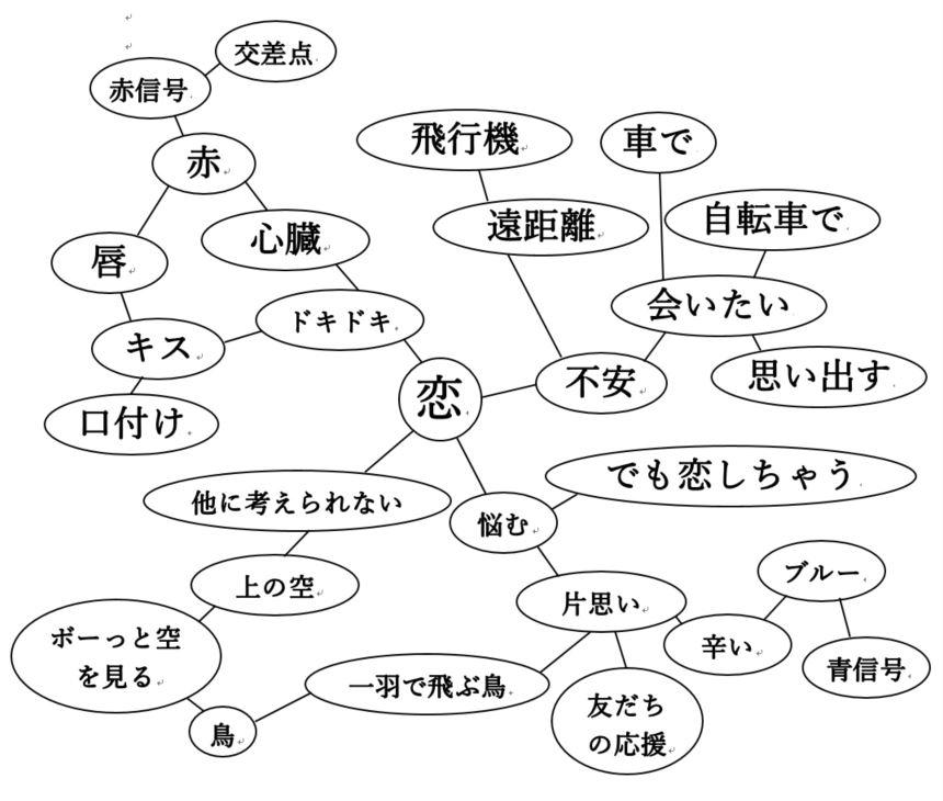短歌の作り方を学ぶのに便利な言葉マップ