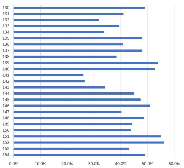簿記3級の合格率のグラフ