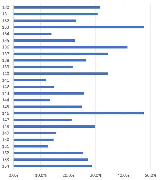 簿記2級の合格率のグラフ