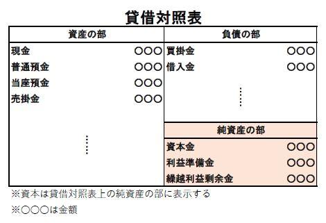 貸借対照表上での資本の表示箇所