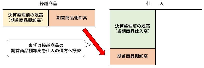 決算整理仕訳となる決算整理前の期首商品棚卸高を繰越商品勘定から仕入勘定へ振替える図