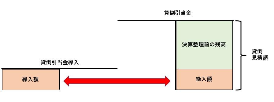 貸倒引当金繰入の図/決算整理仕訳