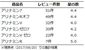 f:id:M-SHINDOH:20170620065745p:plain