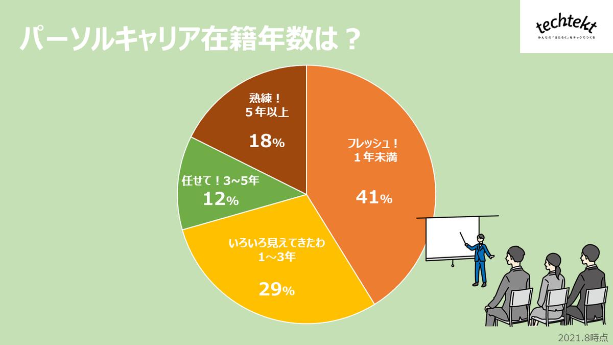 インフラ基盤統括部アンケート 在籍年数についての画像