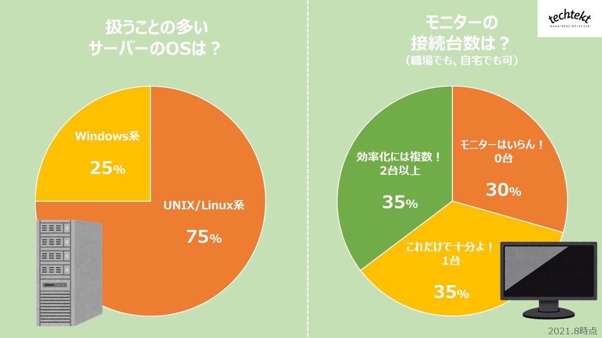 アンケート結果:OS種類とモニター台数の画像