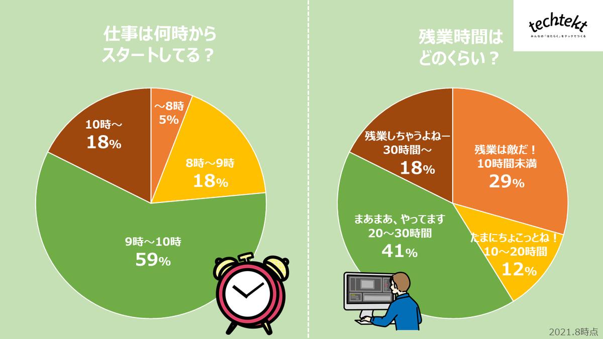 アンケート結果:勤務開始時間と残業時間の画像