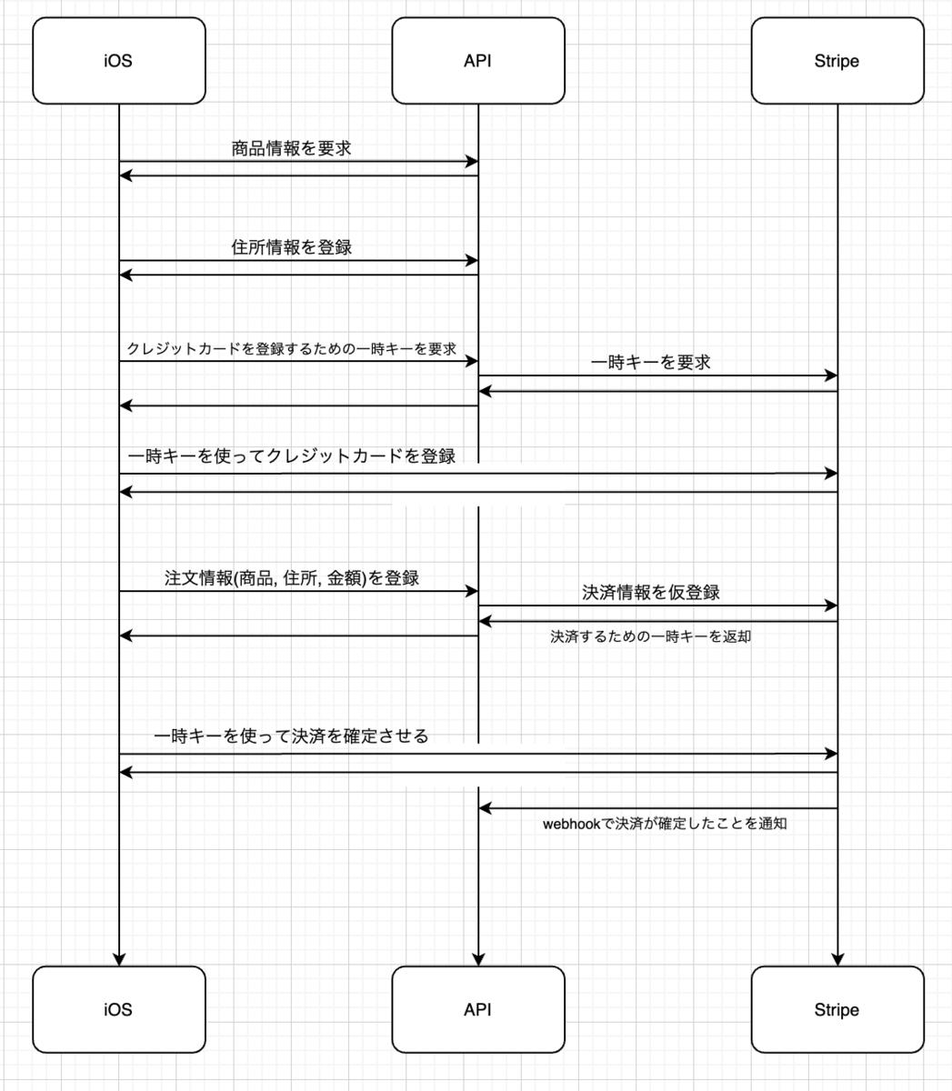 f:id:MH4GF:20201011161021p:plain