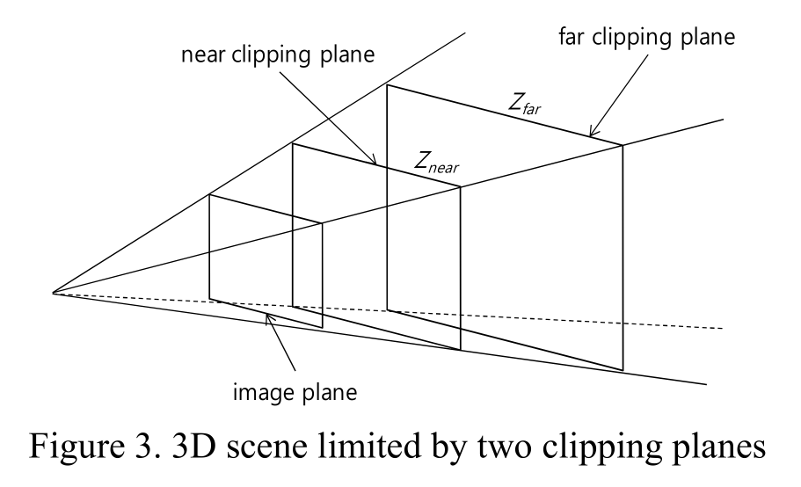 Clipping Plane