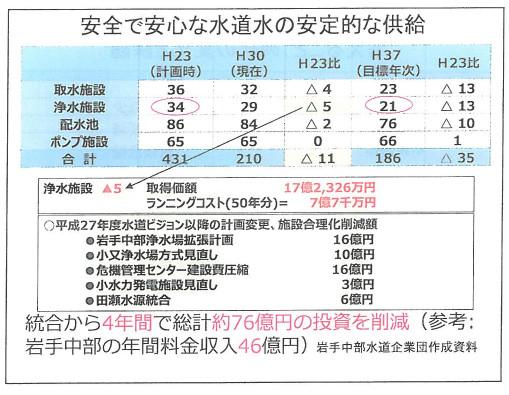 岩手中部水道企業団ダウンサイジング