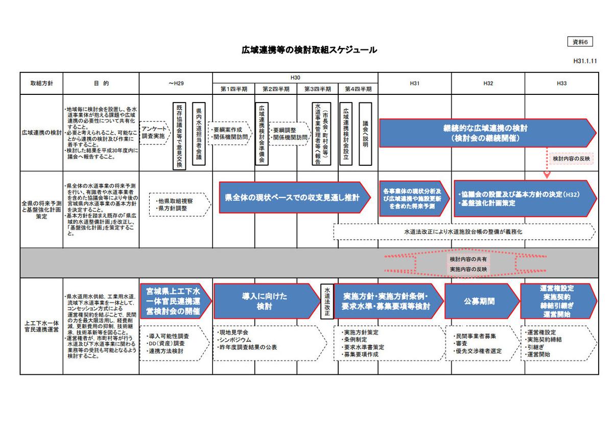 広域連携等の取り組み検討スケジュール