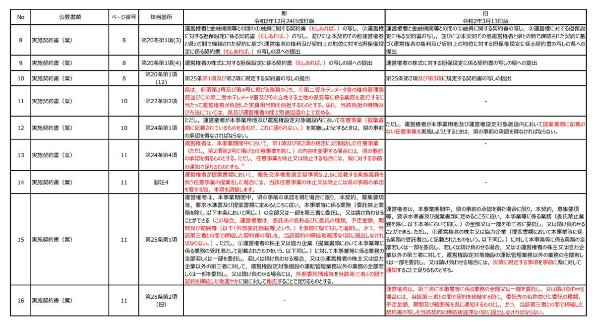 みやぎ型管理運営方式 実施契約書 第三者への委託