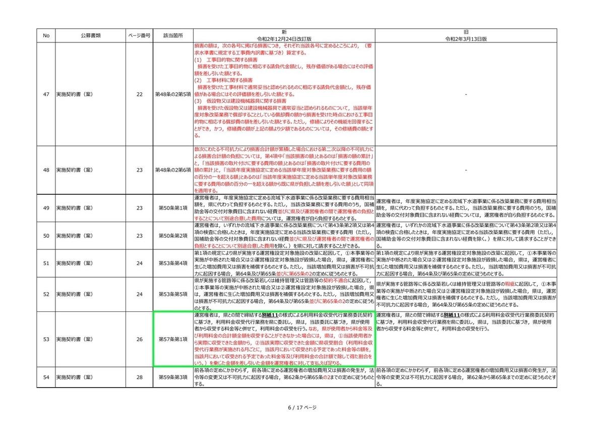 みやぎ型管理運営方式 実施契約書 新旧対照表