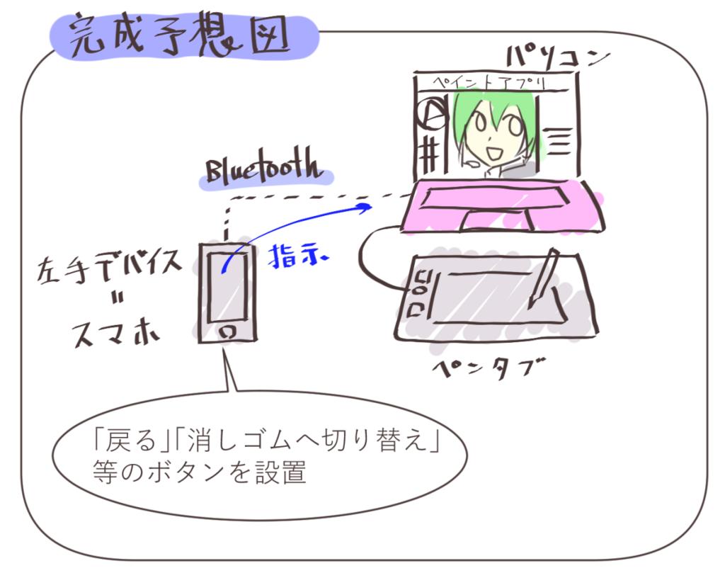 f:id:M_Atelier:20180513000014p:plain