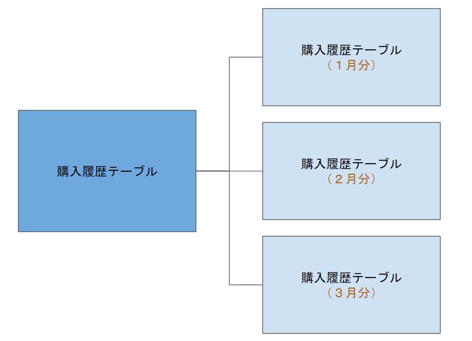 f:id:MasaKu:20190519123553p:plain