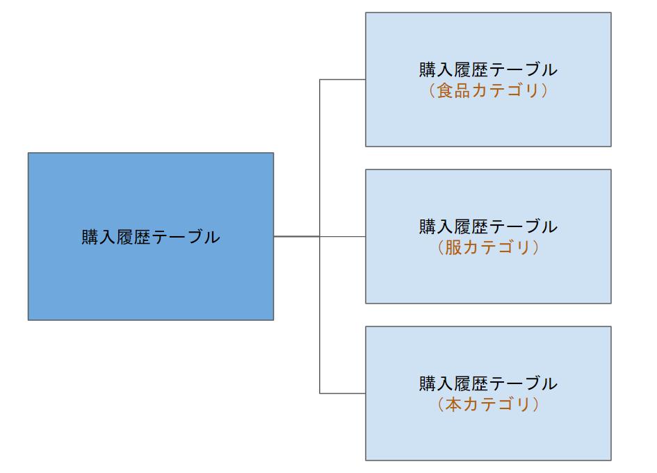 f:id:MasaKu:20190519123622p:plain