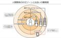 日本におけるマッチングサービスの4象限