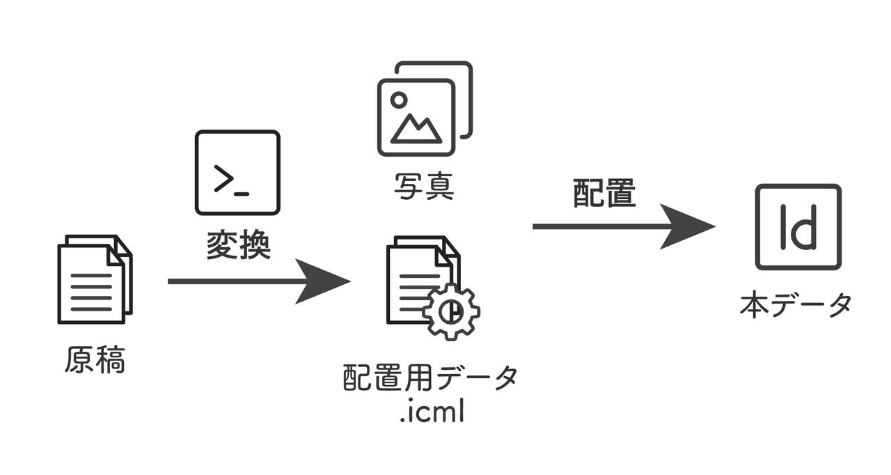 原稿データがpandocツールを通して配置可能なデータとなる。配置可能なデータは写真とともにインデザインファイルに配置することができる。