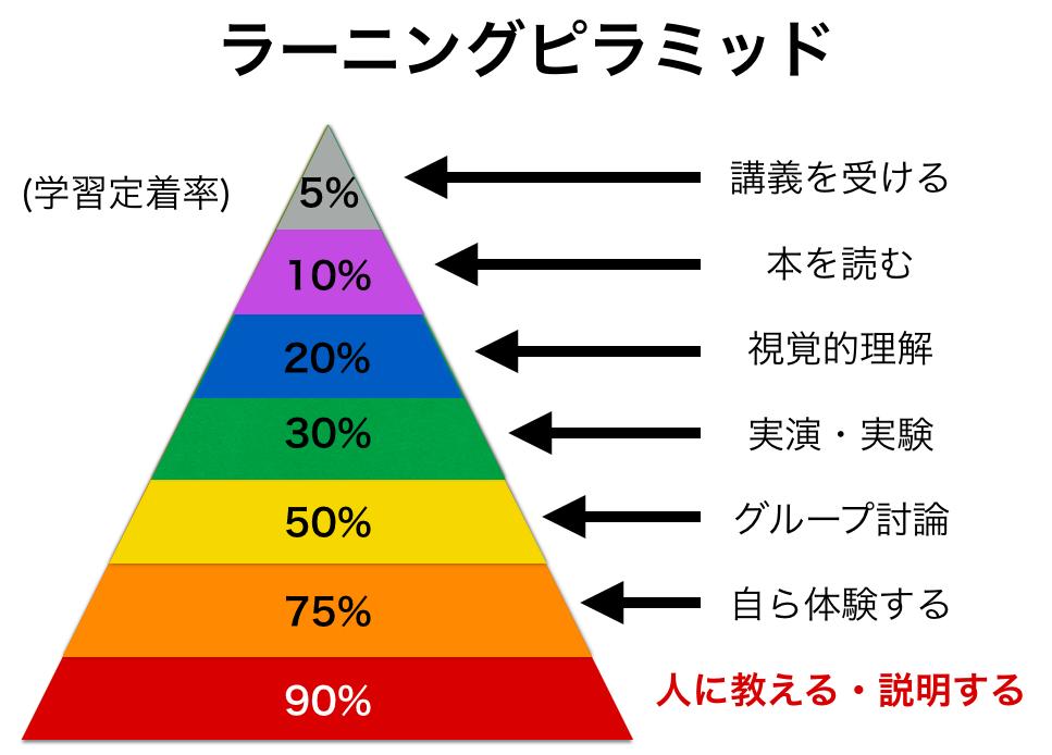 「ラーニングピラミッド」の画像検索結果