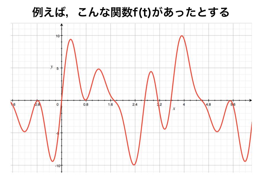 複雑な非周期関数