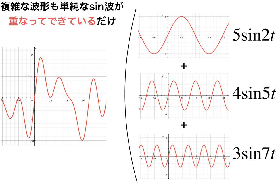 関数を三角関数の和で表した図