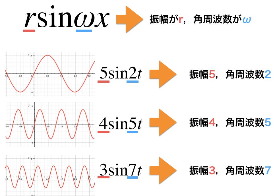 振幅と各周波数を抜き出す