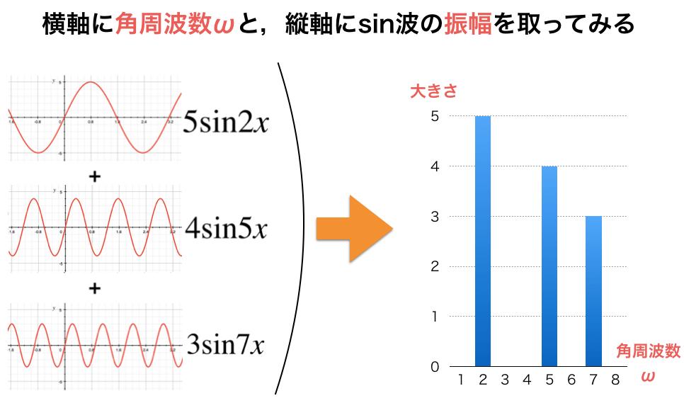 角周波数と振幅を取ったグラフ