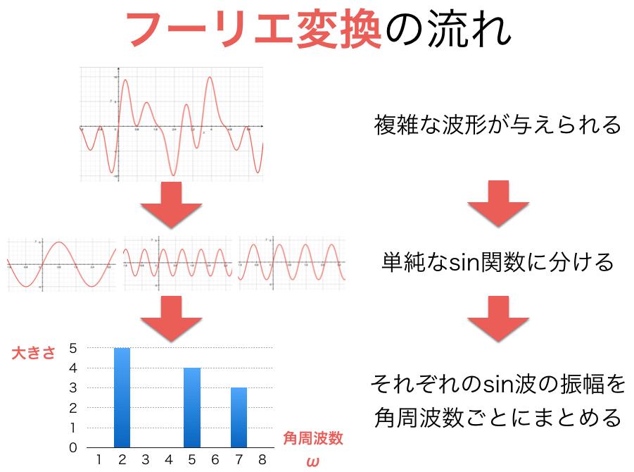 フーリエ変換の流れのまとめ図