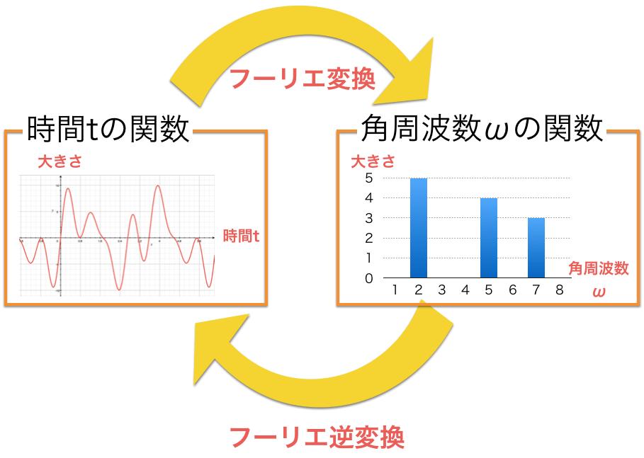 時間と角周波数の変換するのがフーリエ変換