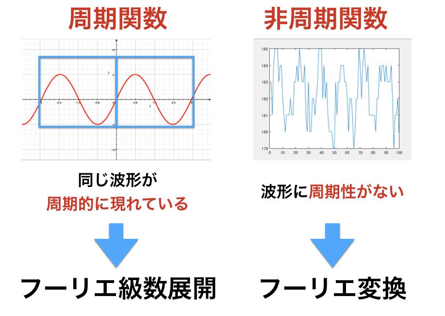 フーリエ変換とフーリエ級数展開の違い