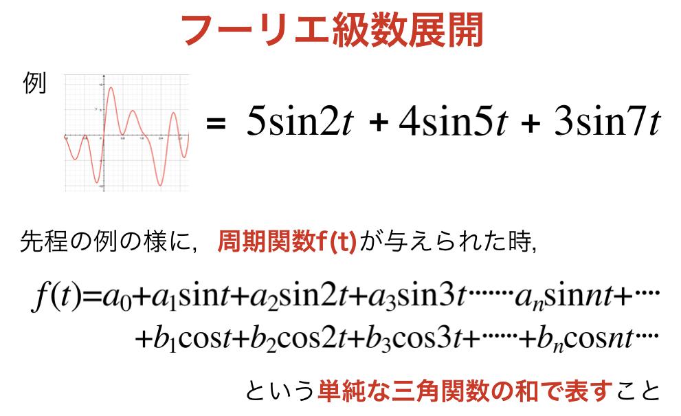 フーリエ級数展開の例