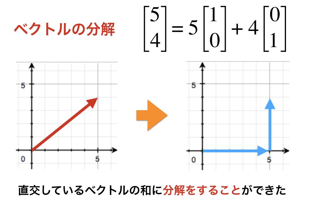 ベクトルの分解の図