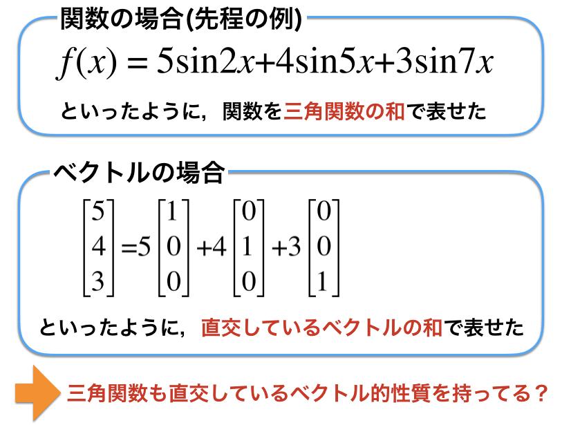 関数とベクトルの比較