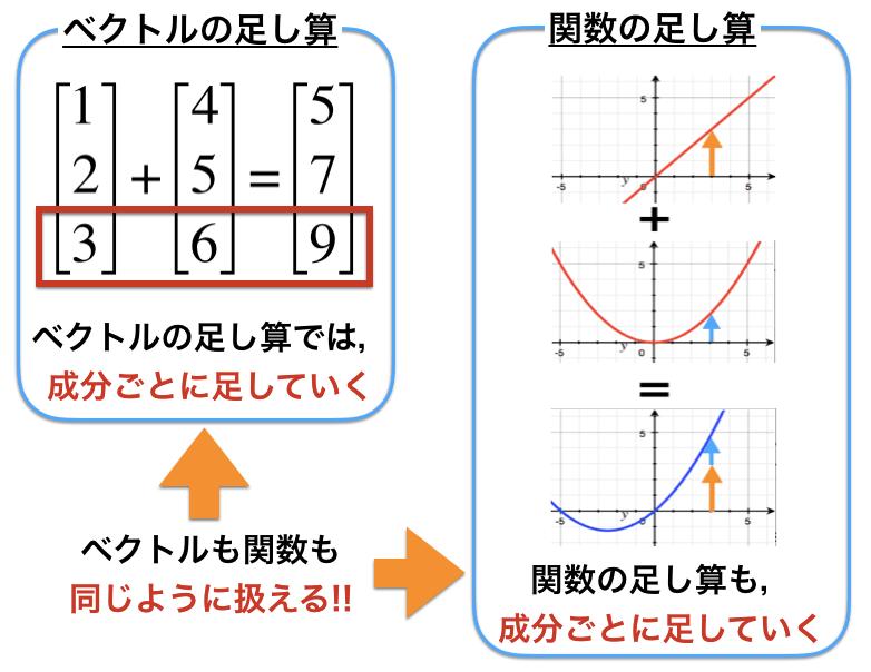 関数とベクトルの足し算を比較して似ていることを確認