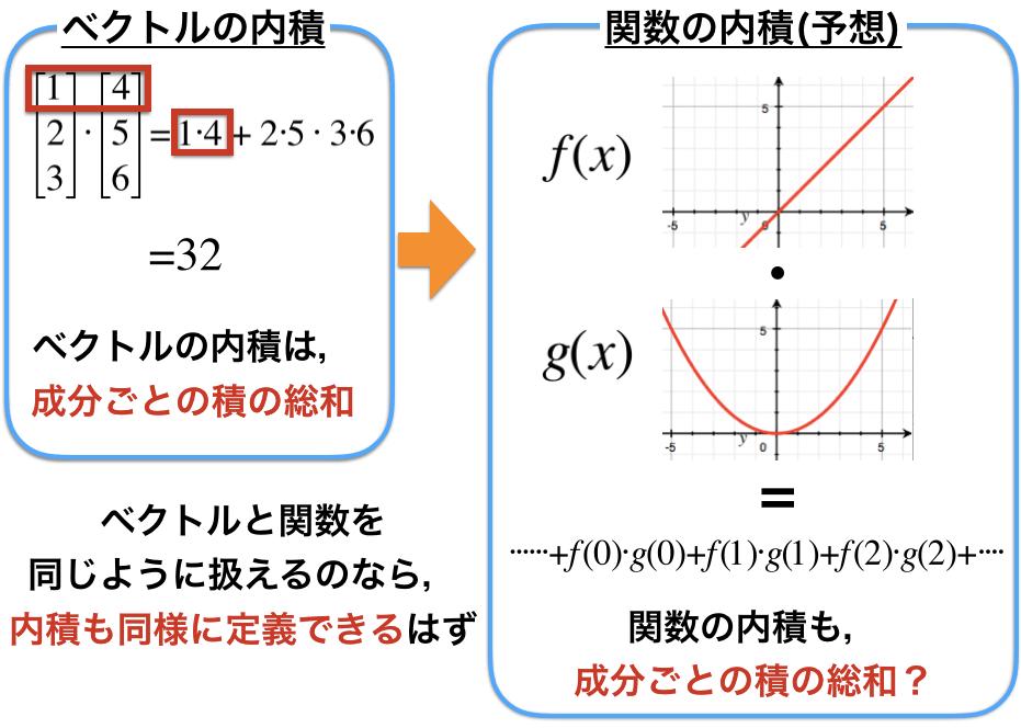 関数の内積もベクトルと同じように定義可能であることの説明