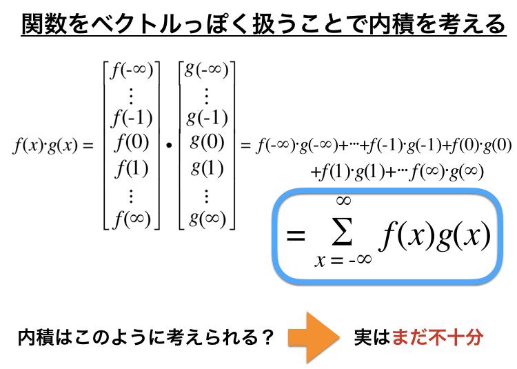 関数に内積を定義した図