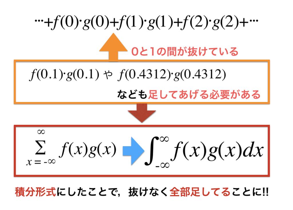 離散であるシグマを積分で書くことで連続計算をする図