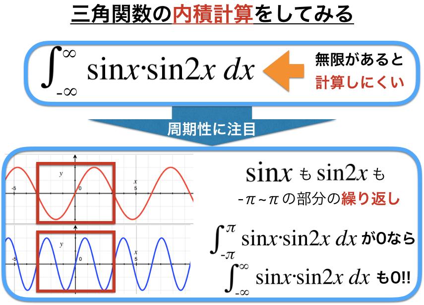 三角関数の周期性に注目して計算を行う