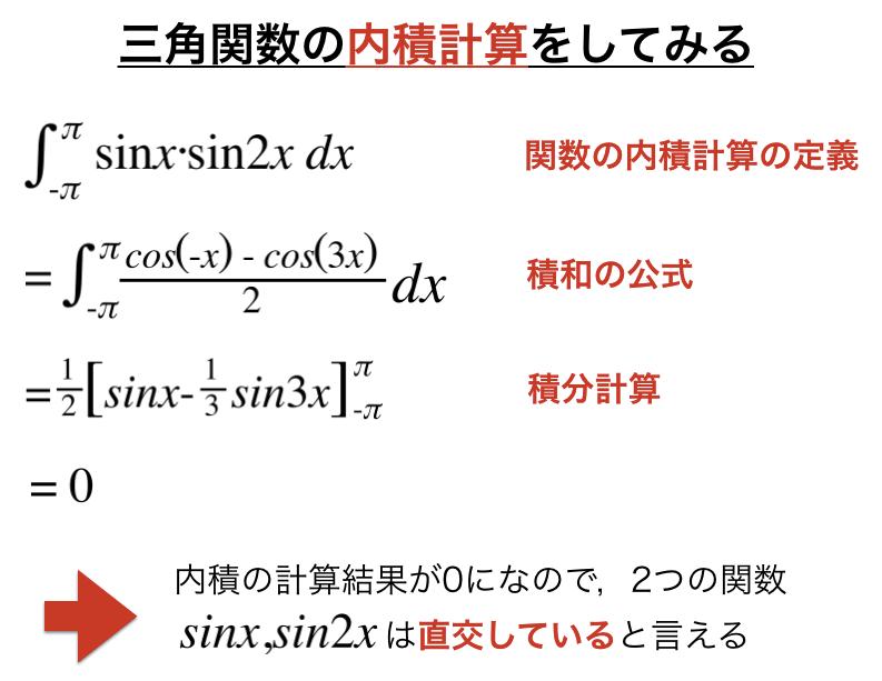 三角関数の内積計算を行い直交性の確認