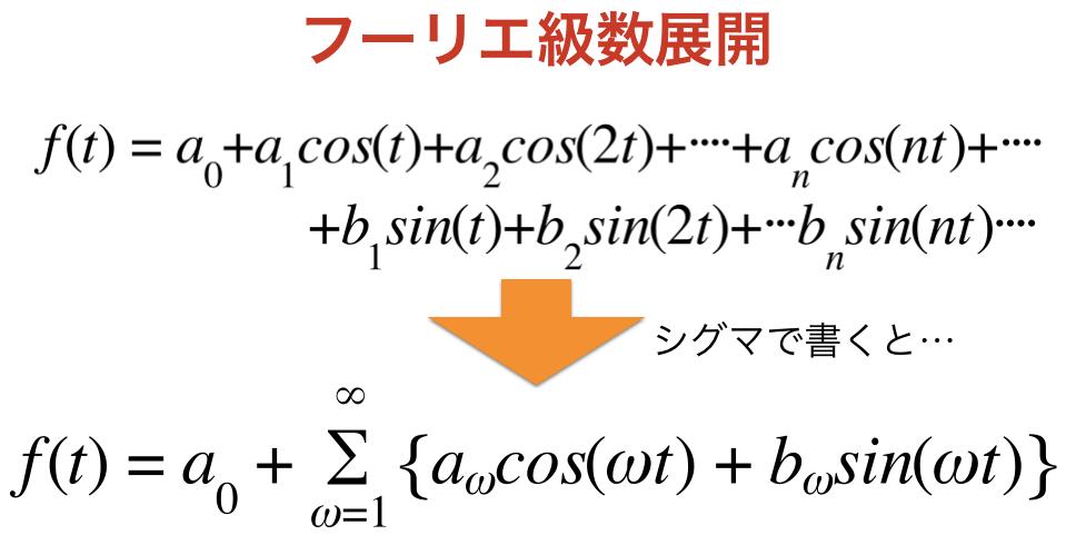 フーリエ級数展開をシグマで表記