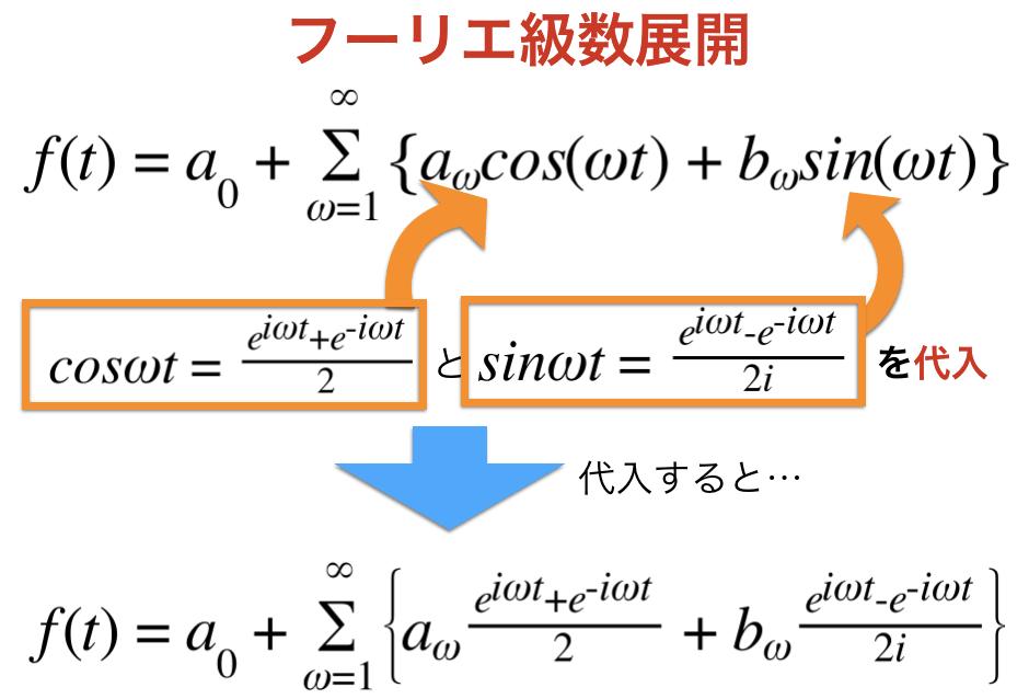 フーリエ級数展開した式を指数で表現