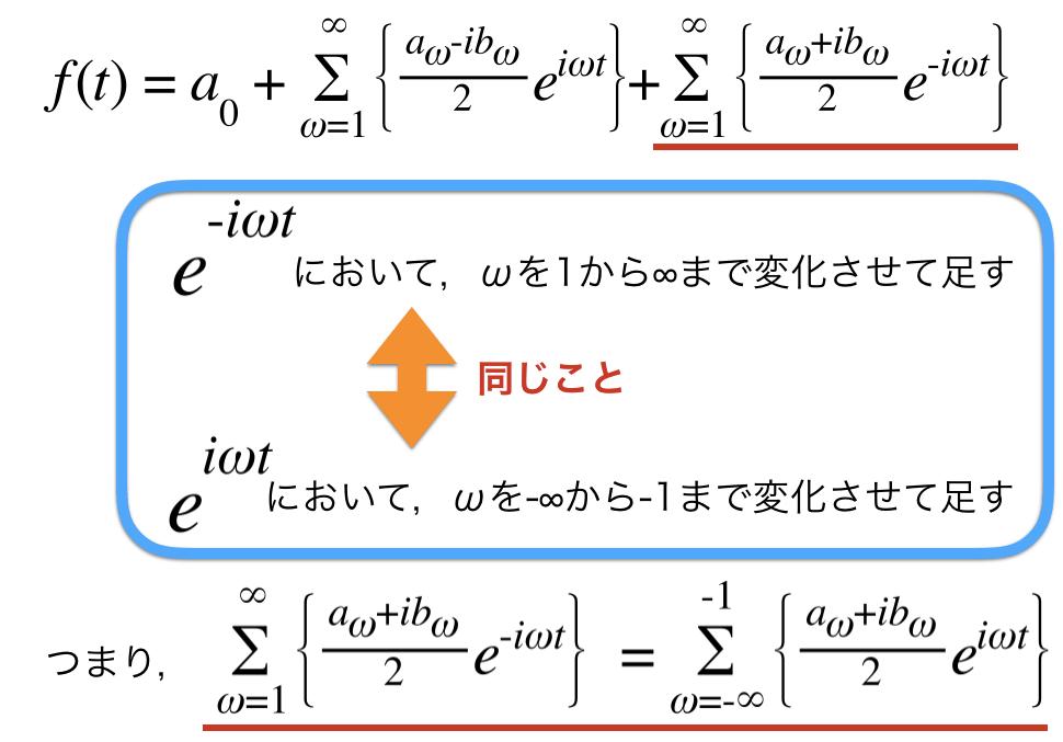 違う考え方でフーリエ級数展開の式を簡単にまとめ直す