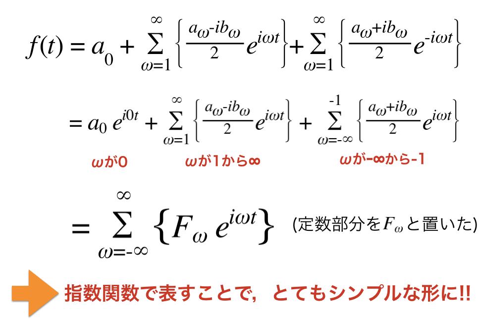 フーリエ級数展開をシンプルな形で表現できた図