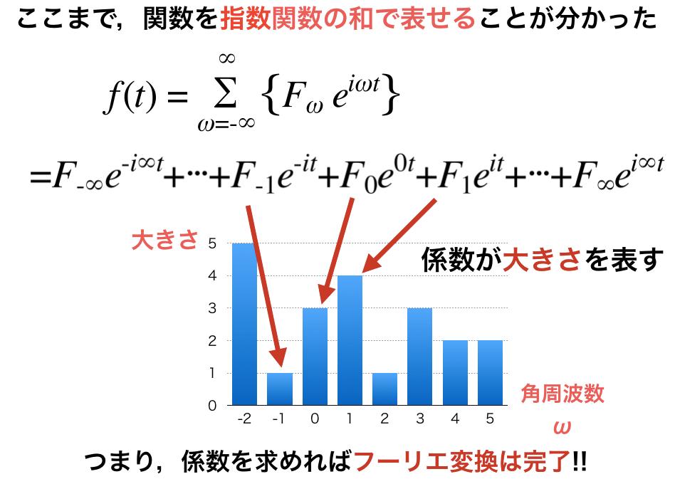 Fourier係数が振幅を表していることの確認